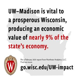 UW–Madison is vital to a prosperous Wisconsin, producing an economic value of nearly 9% of the state's economy.