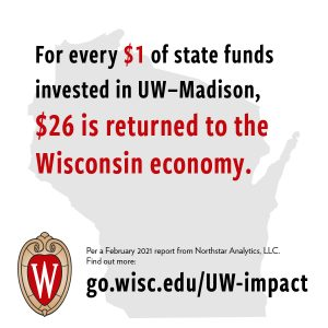 For every $1 of state funds invested in UW–Madison, $26 is returned to the Wisconsin economy.